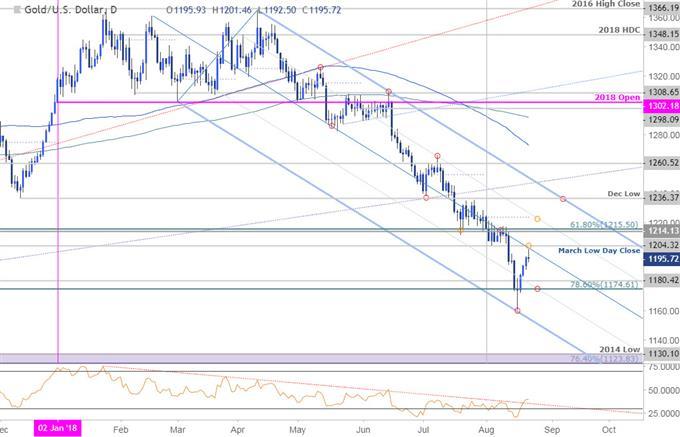 Gold Daily Price Chart (XAU/USD)