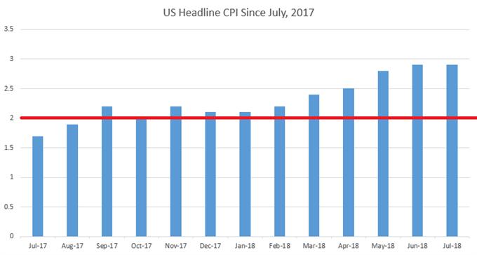 us headline cpi since july, 2017